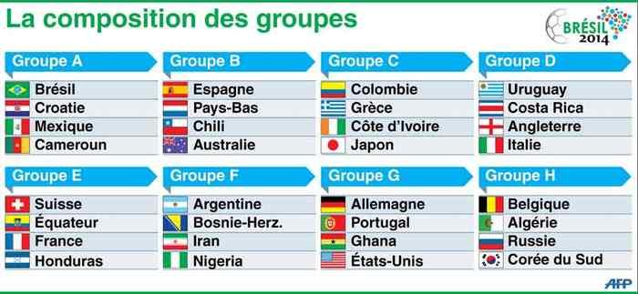 5 quipes africaines qualifi es pour la coupe du monde - La mascotte de la coupe du monde 2014 ...